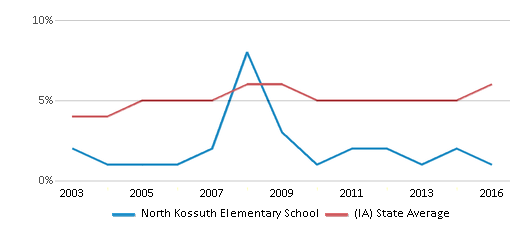 This chart display the percentage of Black students in North Kossuth Elementary School and the percentage of Black public school students in Iowa by year, with the latest 2015-16 school year data.