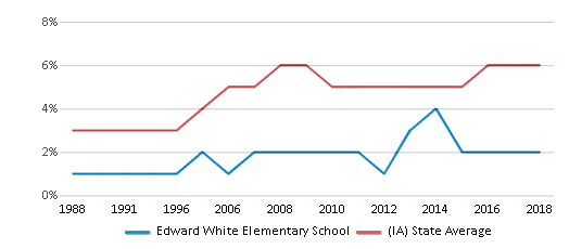This chart display the percentage of Black students in Edward White Elementary School and the percentage of Black public school students in Iowa by year, with the latest 2017-18 school year data.