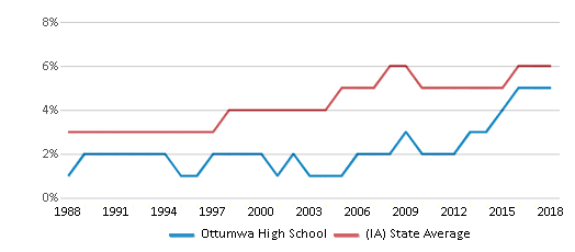 This chart display the percentage of Black students in Ottumwa High School and the percentage of Black public school students in Iowa by year, with the latest 2017-18 school year data.
