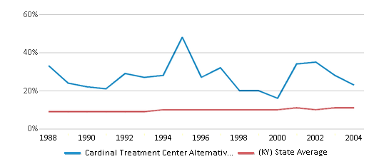 This chart display the percentage of Black students in Cardinal Treatment Center Alternative School and the percentage of Black public school students in Kentucky by year, with the latest 2003-04 school year data.