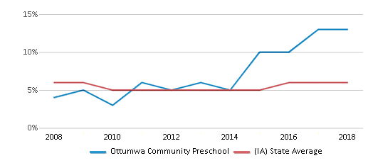This chart display the percentage of Black students in Ottumwa Community Preschool and the percentage of Black public school students in Iowa by year, with the latest 2017-18 school year data.