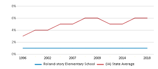 This chart display the percentage of Black students in Roland-story Elementary School and the percentage of Black public school students in Iowa by year, with the latest 2017-18 school year data.