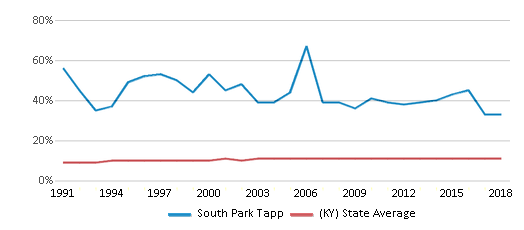 This chart display the percentage of Black students in South Park Tapp and the percentage of Black public school students in Kentucky by year, with the latest 2017-18 school year data.