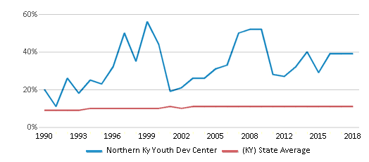 This chart display the percentage of Black students in Northern Ky Youth Dev Center and the percentage of Black public school students in Kentucky by year, with the latest 2017-18 school year data.