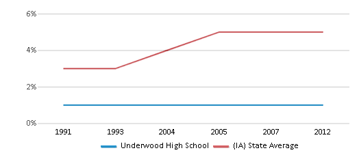This chart display the percentage of Black students in Underwood High School and the percentage of Black public school students in Iowa by year, with the latest 2011-12 school year data.
