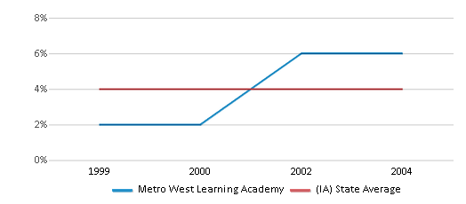 This chart display the percentage of Black students in Metro West Learning Academy and the percentage of Black public school students in Iowa by year, with the latest 2003-04 school year data.