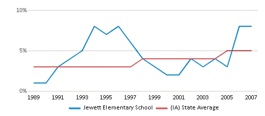 This chart display the percentage of Black students in Jewett Elementary School and the percentage of Black public school students in Iowa by year, with the latest 2006-07 school year data.