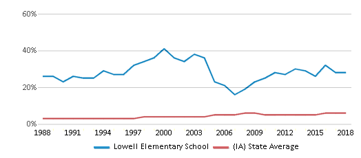 This chart display the percentage of Black students in Lowell Elementary School and the percentage of Black public school students in Iowa by year, with the latest 2017-18 school year data.
