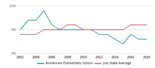 This chart display the percentage of Black students in Brookview Elementary School and the percentage of Black public school students in Iowa by year, with the latest 2017-18 school year data.