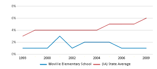 This chart display the percentage of Black students in Moville Elementary School and the percentage of Black public school students in Iowa by year, with the latest 2008-09 school year data.