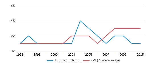This chart display the percentage of Black students in Eddington School and the percentage of Black public school students in Maine by year, with the latest 2014-15 school year data.
