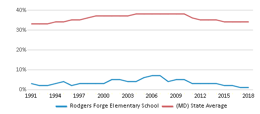 This chart display the percentage of Black students in Rodgers Forge Elementary School and the percentage of Black public school students in Maryland by year, with the latest 2017-18 school year data.
