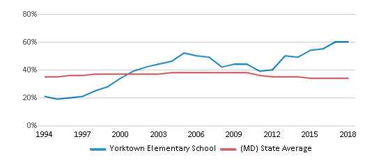 This chart display the percentage of Black students in Yorktown Elementary School and the percentage of Black public school students in Maryland by year, with the latest 2017-18 school year data.