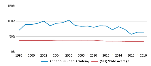 This chart display the percentage of Black students in Annapolis Road Academy and the percentage of Black public school students in Maryland by year, with the latest 2017-18 school year data.