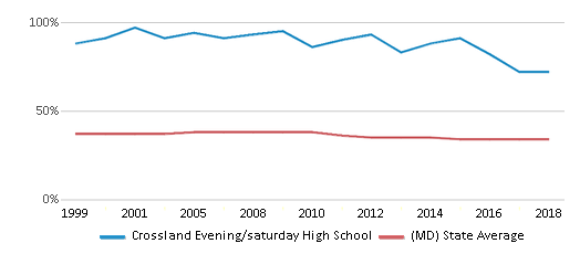 This chart display the percentage of Black students in Crossland Evening/saturday High School and the percentage of Black public school students in Maryland by year, with the latest 2017-18 school year data.