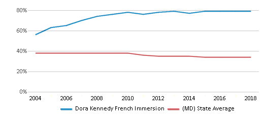 This chart display the percentage of Black students in Dora Kennedy French Immersion and the percentage of Black public school students in Maryland by year, with the latest 2017-18 school year data.