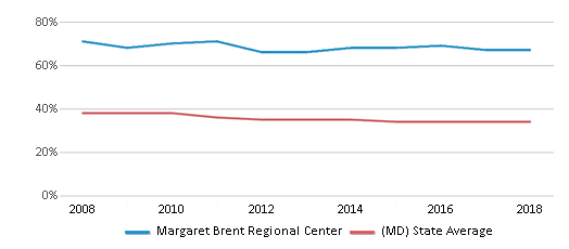 This chart display the percentage of Black students in Margaret Brent Regional Center and the percentage of Black public school students in Maryland by year, with the latest 2017-18 school year data.