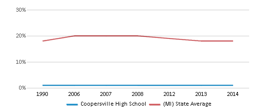 This chart display the percentage of Black students in Coopersville High School and the percentage of Black public school students in Michigan by year, with the latest 2013-14 school year data.