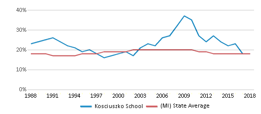 This chart display the percentage of Black students in Kosciuszko School and the percentage of Black public school students in Michigan by year, with the latest 2017-18 school year data.