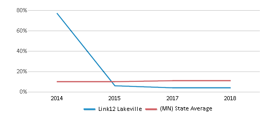 This chart display the percentage of Black students in Link12 Lakeville and the percentage of Black public school students in Minnesota by year, with the latest 2017-18 school year data.
