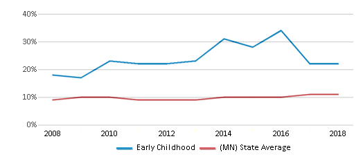 This chart display the percentage of Black students in Early Childhood and the percentage of Black public school students in Minnesota by year, with the latest 2017-18 school year data.
