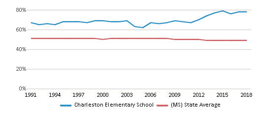 This chart display the percentage of Black students in Charleston Elementary School and the percentage of Black public school students in Mississippi by year, with the latest 2017-18 school year data.