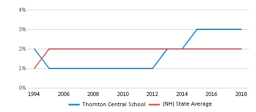 This chart display the percentage of Black students in Thornton Central School and the percentage of Black public school students in New Hampshire by year, with the latest 2017-18 school year data.