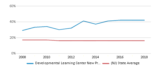 This chart display the percentage of Black students in Developmental Learning Center New Providence and the percentage of Black public school students in New Jersey by year, with the latest 2017-18 school year data.