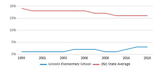 This chart display the percentage of Black students in Lincoln Elementary School and the percentage of Black public school students in New Jersey by year, with the latest 2017-18 school year data.