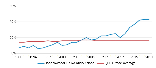 This chart display the percentage of Black students in Beechwood Elementary School and the percentage of Black public school students in Ohio by year, with the latest 2017-18 school year data.