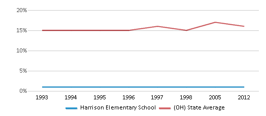This chart display the percentage of Black students in Harrison Elementary School and the percentage of Black public school students in Ohio by year, with the latest 2011-12 school year data.