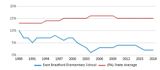 This chart display the percentage of Black students in East Bradford Elementary School and the percentage of Black public school students in Pennsylvania by year, with the latest 2017-18 school year data.