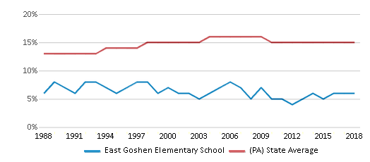 This chart display the percentage of Black students in East Goshen Elementary School and the percentage of Black public school students in Pennsylvania by year, with the latest 2017-18 school year data.