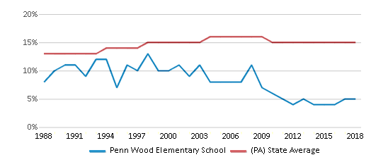 This chart display the percentage of Black students in Penn Wood Elementary School and the percentage of Black public school students in Pennsylvania by year, with the latest 2017-18 school year data.