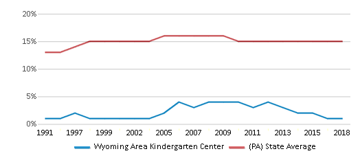 This chart display the percentage of Black students in Wyoming Area Kindergarten Center and the percentage of Black public school students in Pennsylvania by year, with the latest 2017-18 school year data.
