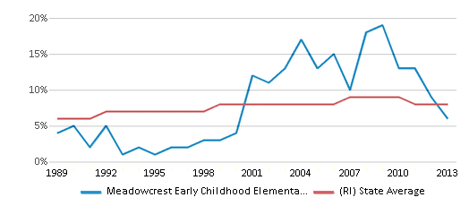 This chart display the percentage of Black students in Meadowcrest Early Childhood Elementary School and the percentage of Black public school students in Rhode Island by year, with the latest 2012-13 school year data.