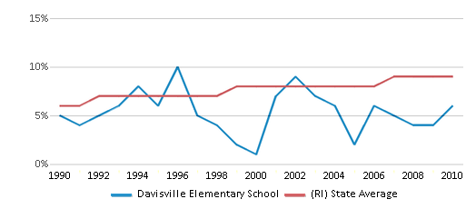 This chart display the percentage of Black students in Davisville Elementary School and the percentage of Black public school students in Rhode Island by year, with the latest 2009-10 school year data.