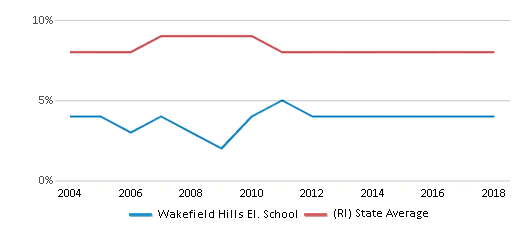 This chart display the percentage of Black students in Wakefield Hills El. School and the percentage of Black public school students in Rhode Island by year, with the latest 2017-18 school year data.