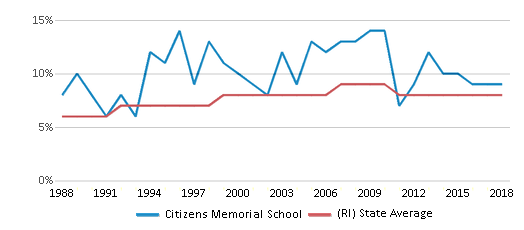 This chart display the percentage of Black students in Citizens Memorial School and the percentage of Black public school students in Rhode Island by year, with the latest 2017-18 school year data.