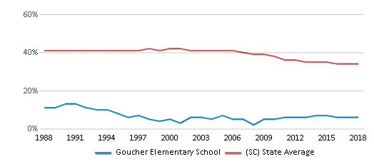 This chart display the percentage of Black students in Goucher Elementary School and the percentage of Black public school students in South Carolina by year, with the latest 2017-18 school year data.