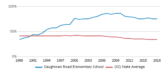 This chart display the percentage of Black students in Caughman Road Elementary School and the percentage of Black public school students in South Carolina by year, with the latest 2017-18 school year data.
