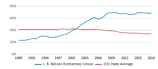 This chart display the percentage of Black students in L. B. Nelson Elementary School and the percentage of Black public school students in South Carolina by year, with the latest 2017-18 school year data.