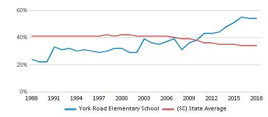 This chart display the percentage of Black students in York Road Elementary School and the percentage of Black public school students in South Carolina by year, with the latest 2017-18 school year data.
