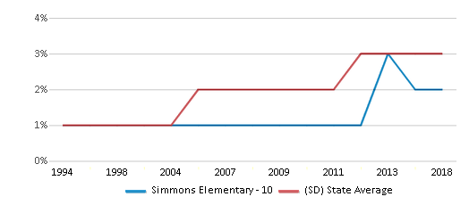 This chart display the percentage of Black students in Simmons Elementary - 10 and the percentage of Black public school students in South Dakota by year, with the latest 2017-18 school year data.