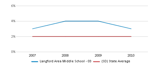 This chart display the percentage of Black students in Langford Area Middle School - 03 and the percentage of Black public school students in South Dakota by year, with the latest 2009-10 school year data.