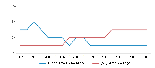 This chart display the percentage of Black students in Grandview Elementary - 06 and the percentage of Black public school students in South Dakota by year, with the latest 2017-18 school year data.