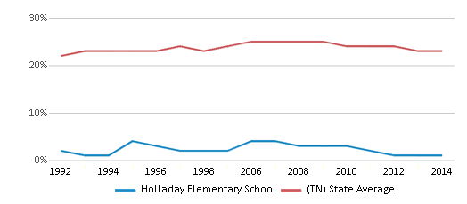 This chart display the percentage of Black students in Holladay Elementary School and the percentage of Black public school students in Tennessee by year, with the latest 2013-14 school year data.