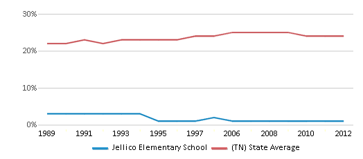 This chart display the percentage of Black students in Jellico Elementary School and the percentage of Black public school students in Tennessee by year, with the latest 2011-12 school year data.