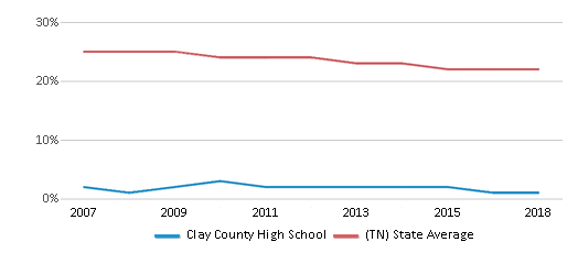 This chart display the percentage of Black students in Clay County High School and the percentage of Black public school students in Tennessee by year, with the latest 2017-18 school year data.