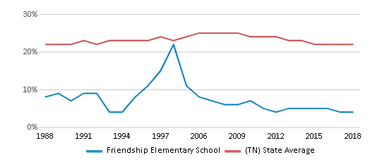 This chart display the percentage of Black students in Friendship Elementary School and the percentage of Black public school students in Tennessee by year, with the latest 2017-18 school year data.